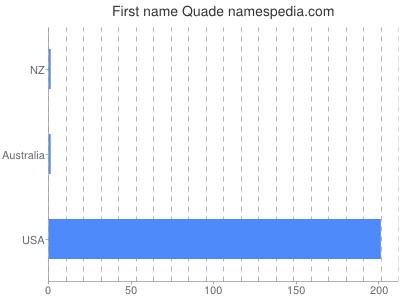 Given name Quade