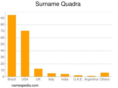 Surname Quadra