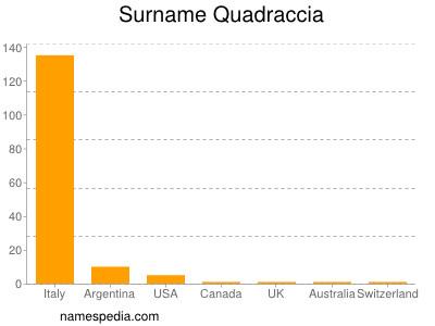 Surname Quadraccia