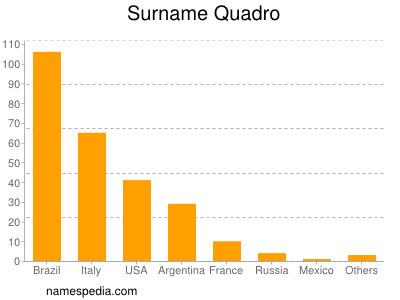 Surname Quadro