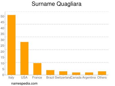 Surname Quagliara
