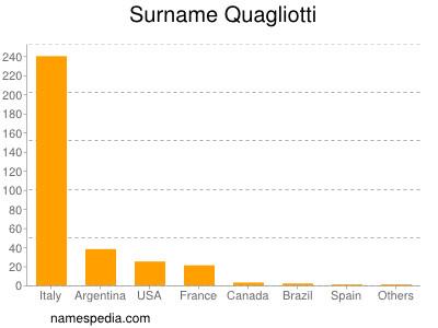 Surname Quagliotti