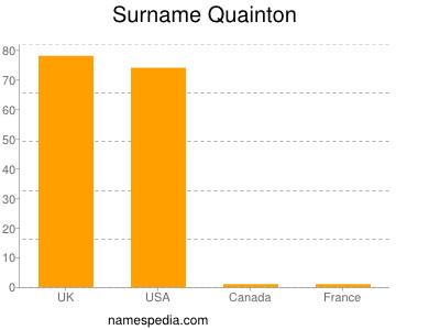 Surname Quainton