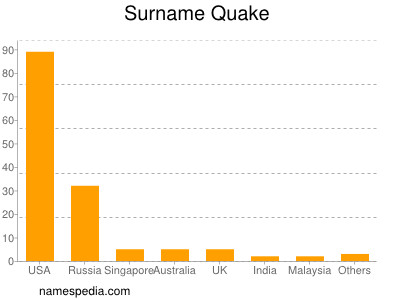 Surname Quake