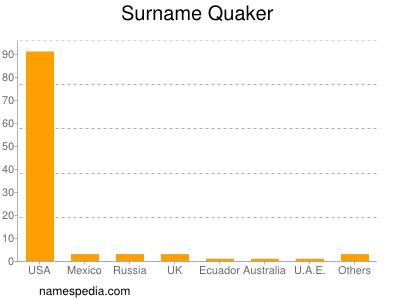 Surname Quaker