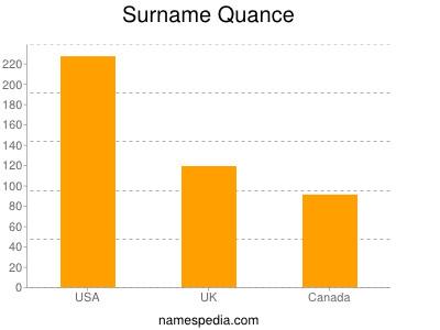 Surname Quance