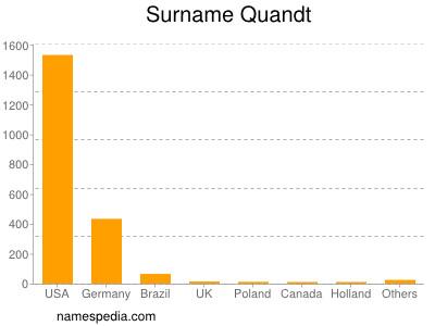 Surname Quandt