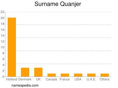 Surname Quanjer