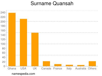 Surname Quansah