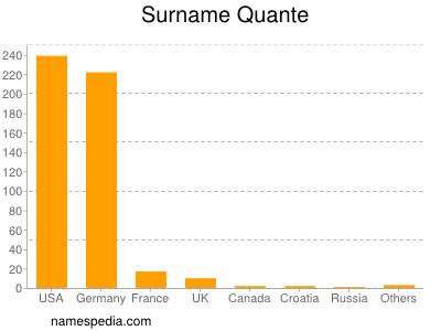 Surname Quante