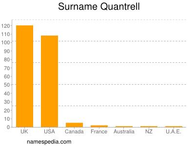 Surname Quantrell