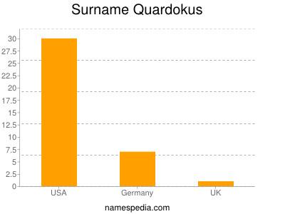 Surname Quardokus