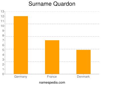 Surname Quardon