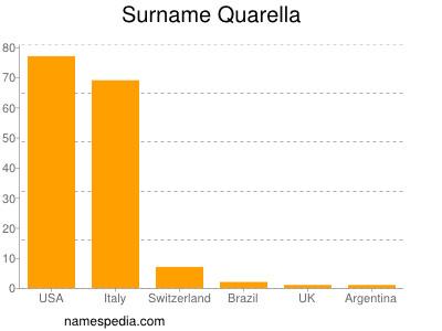Surname Quarella