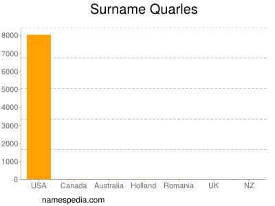 Surname Quarles