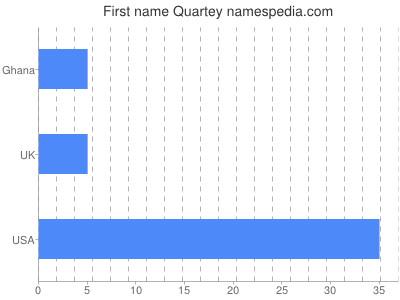 Given name Quartey