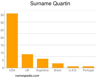 Surname Quartin