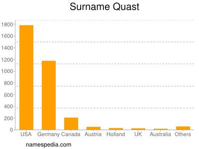 Surname Quast