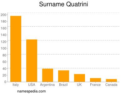 Surname Quatrini