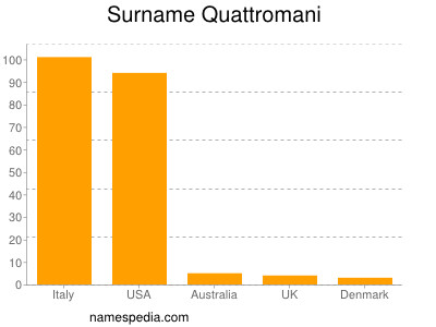 Surname Quattromani