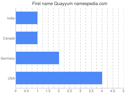 Given name Quayyum