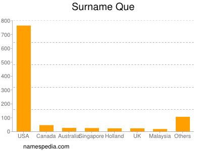Surname Que