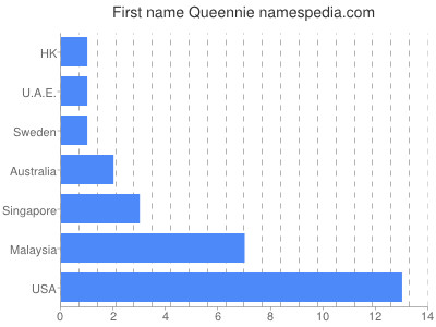 Given name Queennie