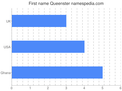 Given name Queenster