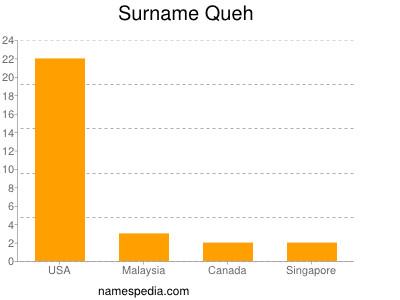 Surname Queh