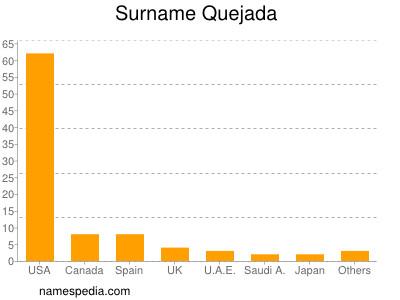 Surname Quejada