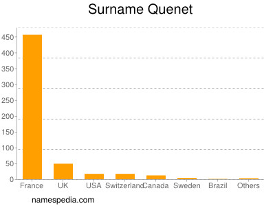 Surname Quenet