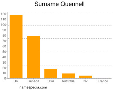 Surname Quennell