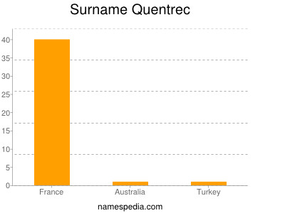 Surname Quentrec