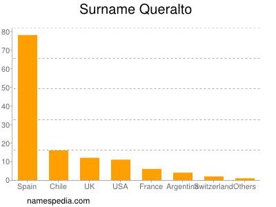 Surname Queralto