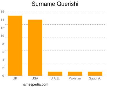 Surname Querishi