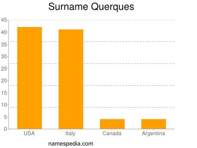 Surname Querques