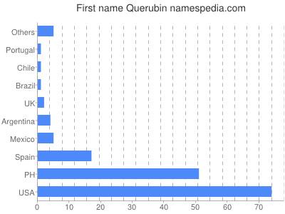 Given name Querubin