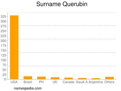 Surname Querubin