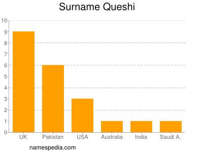 Surname Queshi