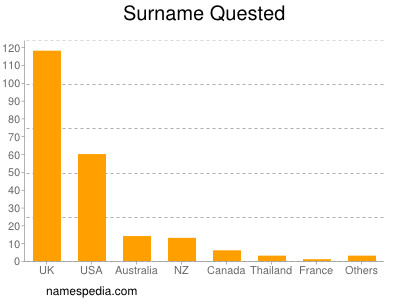 Surname Quested