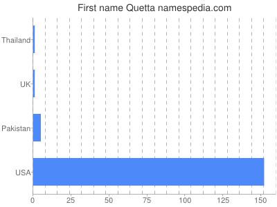 Given name Quetta