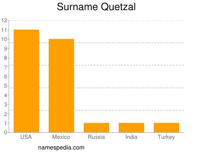 Surname Quetzal