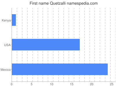 Given name Quetzalli