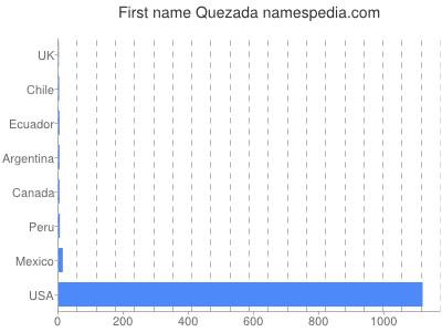 Given name Quezada