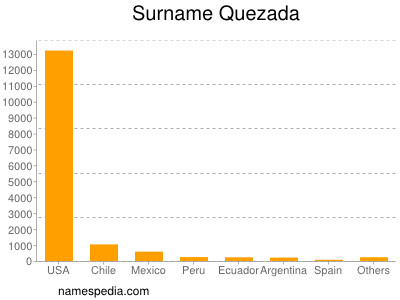 Surname Quezada