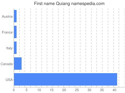 Given name Quiang