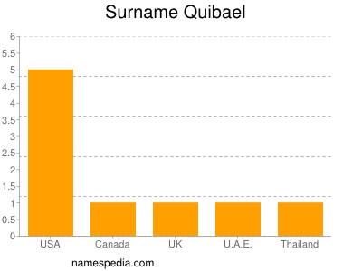 Surname Quibael