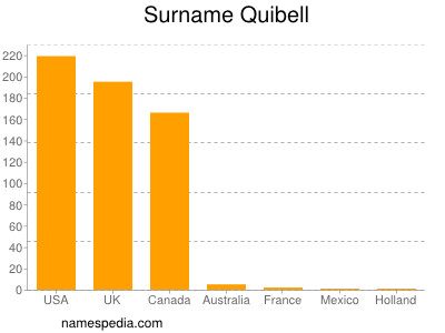 Surname Quibell