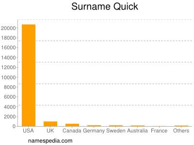 Surname Quick