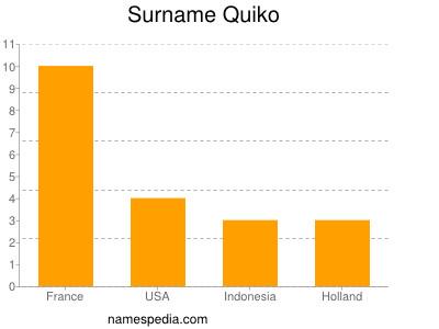 Surname Quiko